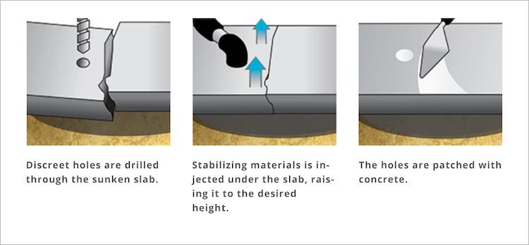 Concrete leveling process